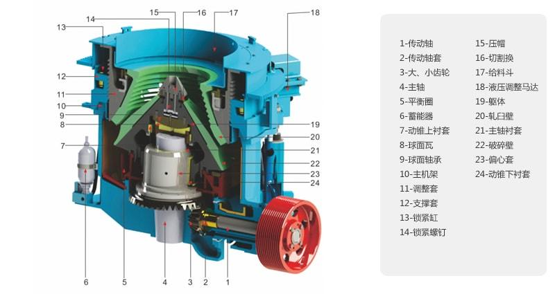 1、机架、主轴采用高强度合金钢精铸、精锻加工而成,坚固耐用,适合中硬以上物料的破碎。 2、该机选择圆锥破碎部高摆频和偏心套大偏心量(冲程)的合理结合。使该系列多缸圆锥破碎机的通过能力大大提高。该机可以在恒定的排料口下进行生产,避免了单缸主轴在生产中上下浮动引起排料口的变化。 3、特殊设计的破碎腔,采用高能层压理论,输入更大的能量,使物料破碎不仅发生在颗粒与衬板之间,而且发生在颗粒与颗粒之间。因此,产量更高,易损件相对磨耗少,产品粒形更趋于立方体,针片状含量少。 4、定轴式设计,主轴在运行过程中不动,极大限