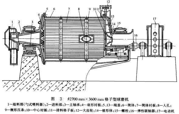 球磨机办为单仓磨,由给料部、进料部、轴承部、筒体部、出料部、传动部、减速部、电动机等组成。 给料部——球磨机给料是倾斜式溜槽送料,其仰角要大于所磨物料的静摩擦角。斜溜槽断面下半部以半圆形为好(无死角),方形也能使用:给料溜槽和进料部联接处有密封装置,一般位用密封填料(石棉绳、石墨填料)将联接处密闭。其作用是防止进料时,物料由于下料后在进料部堆积而往外倒料。也有在进料部轴颈空心处装上螺旋进料器或勺式给料器,将给料部内的物料和液体控人进料部。 进料部——为厂更好