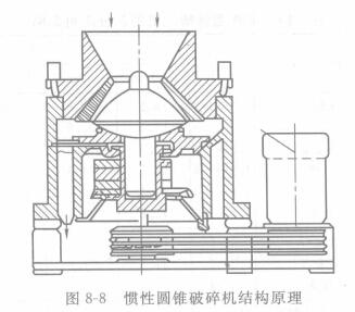 惯性圆锥破碎机的基本结构与特点