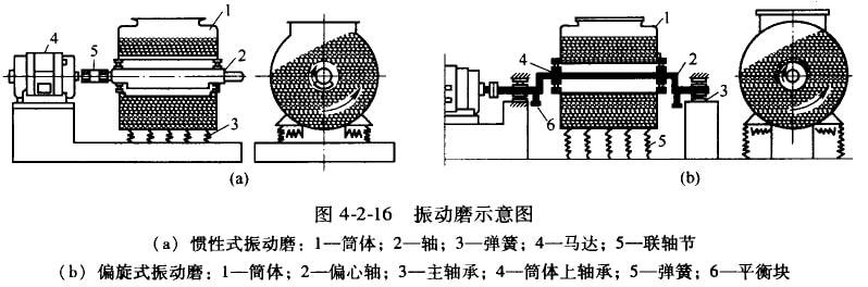 磨矿机的发展情况:棒磨机出现于19世纪70年代,球磨机出现于19世纪四年代,它们均是应用了一百多年的老设备。这两种设备经历了上百年的自然淘汰而保存下来,说明它们的结构主体是可靠的,性能是良好的。但一百年中,这两种磨机也经历了不断的改进及完善。 多年来球磨机及棒磨机经历的主要变化是如下一些方面:(1)磨机大型化,为了适应矿业迅速发展的需要及进一步降低磨矿成本,二次世界大战后的30多年间,各国均在制造大型磨矿机,到20世纪70年代时,直径4.
