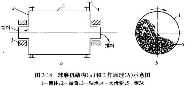 图3-14所示为球磨机的结构和工作原理.