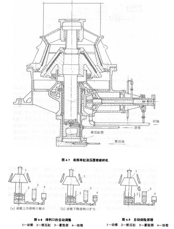 底部单缸液压圆锥破碎机的构造