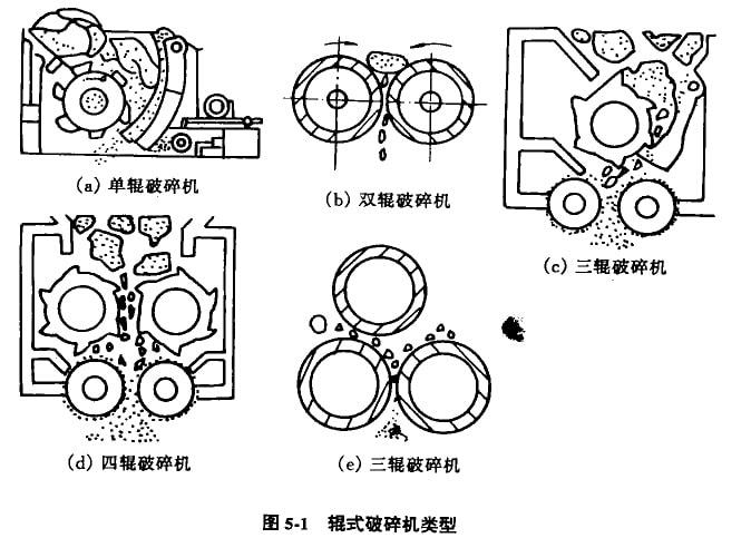 辊式破碎机出现于1806年,它是一种较古老的破碎设备。但是,由于它的构造简单,紧凑轻便,易于制造,工作可靠,特别是它的产品过粉碎少,因此,至今仍在选煤、冶金烧结、水泥、玻璃、陶瓷等工业部门,以及小型选矿厂中使用,且有新的改进与发展。辊式破碎机被广泛用于破碎软质相中硬度的物料,对破碎湿料和酬性物料来说,辊式破碎机应用范围大干领式破碎机,更大于旋回破碎机,但由于它不能破碎大块物料和坚硬物料.使用范围受到了限制。 近年来,国外辊式破碎机发展得很快,种类也很多,规格比较齐全。按辊子的数目,辊式破碎机可以分为单辊、
