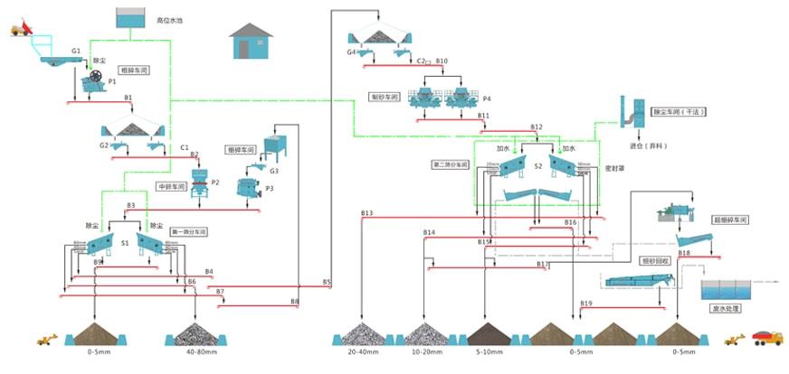 砂石生产线流程设计/砂石生产线破碎设备选择