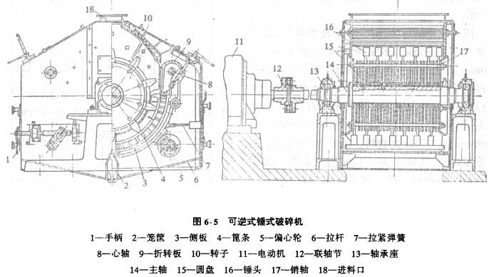 可逆式锤式破碎机的特点和结构-洛阳大华重型机械